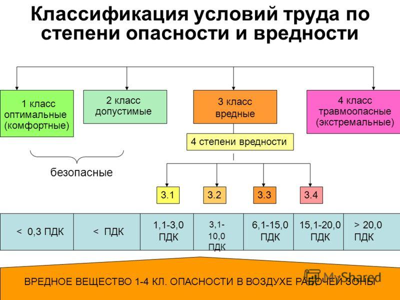 Пенсии для инвалидов с детства 3 группы